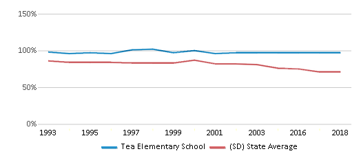 This chart display the percentage of White students in Tea Elementary School and the percentage of White public school students in South Dakota by year, with the latest 2017-18 school year data.