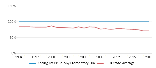 This chart display the percentage of White students in Spring Creek Colony Elementary - 04 and the percentage of White public school students in South Dakota by year, with the latest 2017-18 school year data.