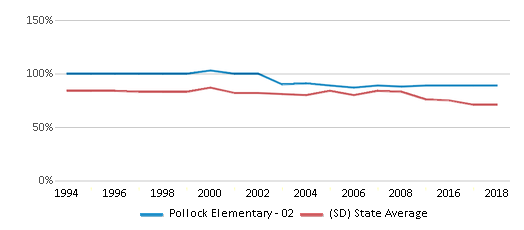 This chart display the percentage of White students in Pollock Elementary - 02 and the percentage of White public school students in South Dakota by year, with the latest 2017-18 school year data.