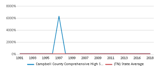 This chart display the percentage of White students in Campbell County Comprehensive High School and the percentage of White public school students in Tennessee by year, with the latest 2017-18 school year data.