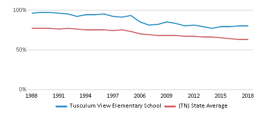 This chart display the percentage of White students in Tusculum View Elementary School and the percentage of White public school students in Tennessee by year, with the latest 2017-18 school year data.