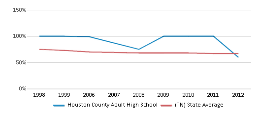 This chart display the percentage of White students in Houston County Adult High School and the percentage of White public school students in Tennessee by year, with the latest 2011-12 school year data.