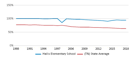 This chart display the percentage of White students in Halls Elementary School and the percentage of White public school students in Tennessee by year, with the latest 2017-18 school year data.
