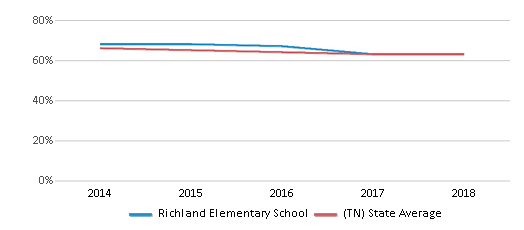 This chart display the percentage of White students in Richland Elementary School and the percentage of White public school students in Tennessee by year, with the latest 2017-18 school year data.