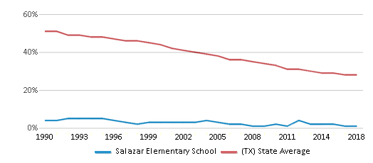 This chart display the percentage of White students in Salazar Elementary School and the percentage of White public school students in Texas by year, with the latest 2017-18 school year data.