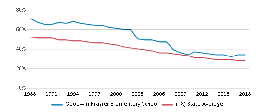 This chart display the percentage of White students in Goodwin Frazier Elementary School and the percentage of White public school students in Texas by year, with the latest 2017-18 school year data.