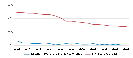 This chart display the percentage of White students in Mitchell Boulevard Elementary School and the percentage of White public school students in Texas by year, with the latest 2017-18 school year data.