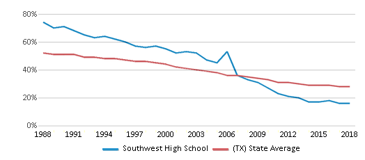 This chart display the percentage of White students in Southwest High School and the percentage of White public school students in Texas by year, with the latest 2017-18 school year data.