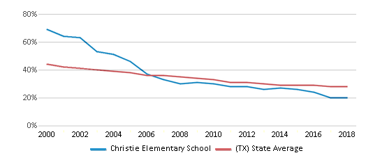 This chart display the percentage of White students in Christie Elementary School and the percentage of White public school students in Texas by year, with the latest 2017-18 school year data.