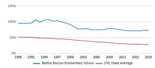 This chart display the percentage of White students in Nettie Baccus Elementary School and the percentage of White public school students in Texas by year, with the latest 2017-18 school year data.