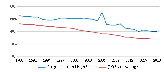 This chart display the percentage of White students in Gregory-portland High School and the percentage of White public school students in Texas by year, with the latest 2017-18 school year data.