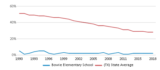 This chart display the percentage of White students in Bowie Elementary School and the percentage of White public school students in Texas by year, with the latest 2017-18 school year data.