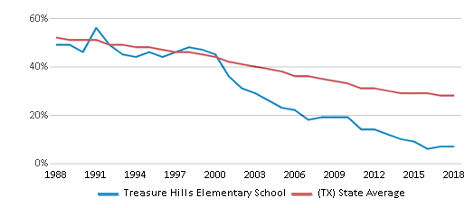This chart display the percentage of White students in Treasure Hills Elementary School and the percentage of White public school students in Texas by year, with the latest 2017-18 school year data.