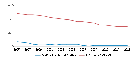 This chart display the percentage of White students in Garcia Elementary School and the percentage of White public school students in Texas by year, with the latest 2015-16 school year data.