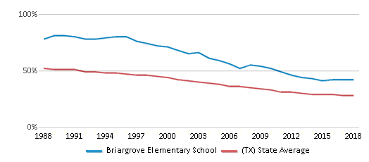This chart display the percentage of White students in Briargrove Elementary School and the percentage of White public school students in Texas by year, with the latest 2017-18 school year data.
