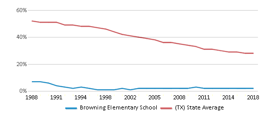 This chart display the percentage of White students in Browning Elementary School and the percentage of White public school students in Texas by year, with the latest 2017-18 school year data.
