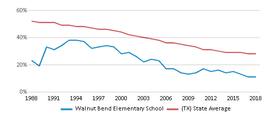 This chart display the percentage of White students in Walnut Bend Elementary School and the percentage of White public school students in Texas by year, with the latest 2017-18 school year data.