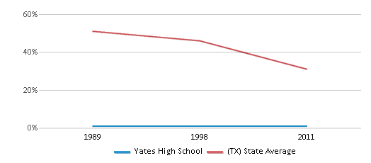 This chart display the percentage of White students in Yates High School and the percentage of White public school students in Texas by year, with the latest 2010-11 school year data.