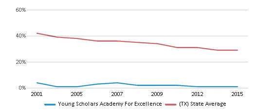 This chart display the percentage of White students in Young Scholars Academy For Excellence and the percentage of White public school students in Texas by year, with the latest 2014-15 school year data.