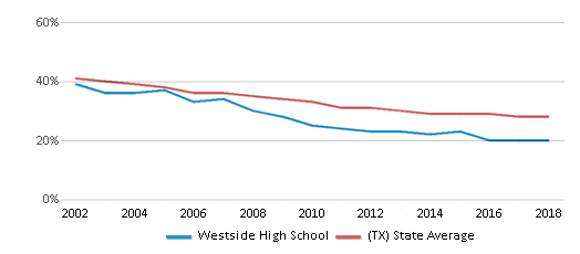 This chart display the percentage of White students in Westside High School and the percentage of White public school students in Texas by year, with the latest 2017-18 school year data.