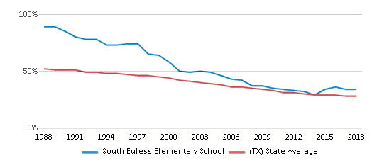This chart display the percentage of White students in South Euless Elementary School and the percentage of White public school students in Texas by year, with the latest 2017-18 school year data.