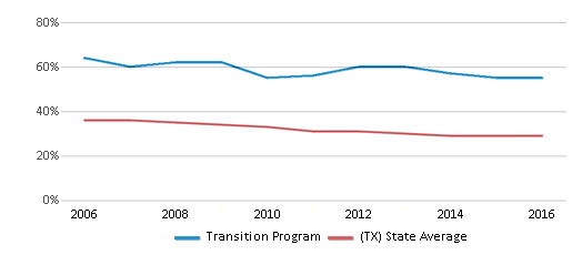 This chart display the percentage of White students in Transition Program and the percentage of White public school students in Texas by year, with the latest 2015-16 school year data.