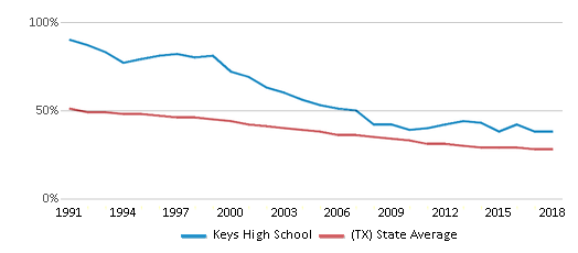 This chart display the percentage of White students in Keys High School and the percentage of White public school students in Texas by year, with the latest 2017-18 school year data.