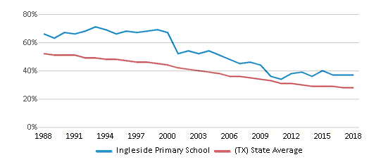This chart display the percentage of White students in Ingleside Primary School and the percentage of White public school students in Texas by year, with the latest 2017-18 school year data.