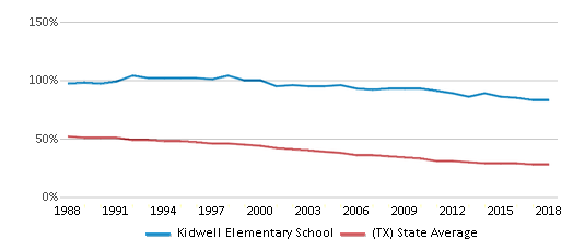 This chart display the percentage of White students in Kidwell Elementary School and the percentage of White public school students in Texas by year, with the latest 2017-18 school year data.