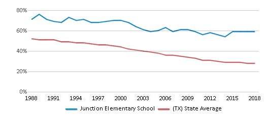 This chart display the percentage of White students in Junction Elementary School and the percentage of White public school students in Texas by year, with the latest 2017-18 school year data.