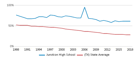 This chart display the percentage of White students in Junction High School and the percentage of White public school students in Texas by year, with the latest 2017-18 school year data.