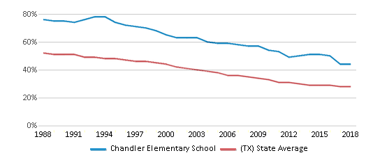 This chart display the percentage of White students in Chandler Elementary School and the percentage of White public school students in Texas by year, with the latest 2017-18 school year data.
