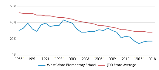 This chart display the percentage of White students in West Ward Elementary School and the percentage of White public school students in Texas by year, with the latest 2017-18 school year data.