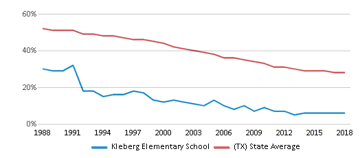 This chart display the percentage of White students in Kleberg Elementary School and the percentage of White public school students in Texas by year, with the latest 2017-18 school year data.