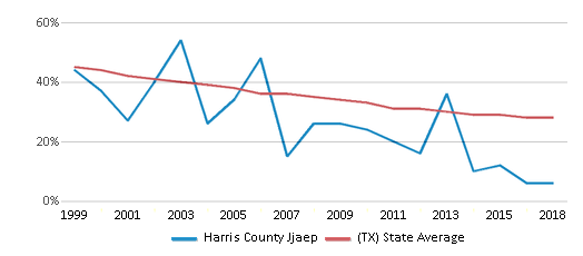 This chart display the percentage of White students in Harris County Jjaep and the percentage of White public school students in Texas by year, with the latest 2017-18 school year data.