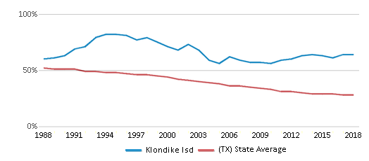 This chart display the percentage of White students in Klondike Isd and the percentage of White public school students in Texas by year, with the latest 2017-18 school year data.