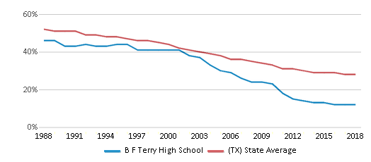 This chart display the percentage of White students in B F Terry High School and the percentage of White public school students in Texas by year, with the latest 2017-18 school year data.