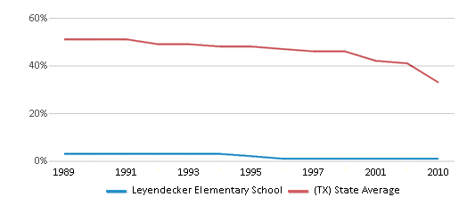 This chart display the percentage of White students in Leyendecker Elementary School and the percentage of White public school students in Texas by year, with the latest 2009-10 school year data.