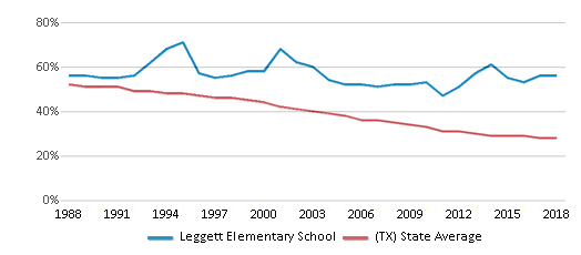 This chart display the percentage of White students in Leggett Elementary School and the percentage of White public school students in Texas by year, with the latest 2017-18 school year data.
