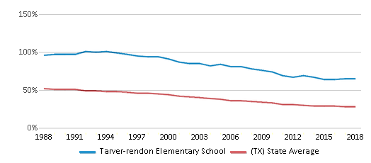 This chart display the percentage of White students in Tarver-rendon Elementary School and the percentage of White public school students in Texas by year, with the latest 2017-18 school year data.
