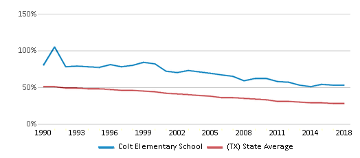 This chart display the percentage of White students in Colt Elementary School and the percentage of White public school students in Texas by year, with the latest 2017-18 school year data.