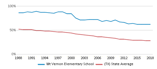 This chart display the percentage of White students in Mt Vernon Elementary School and the percentage of White public school students in Texas by year, with the latest 2017-18 school year data.