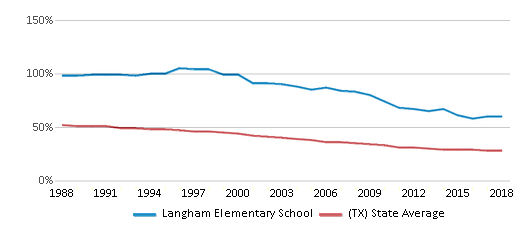 This chart display the percentage of White students in Langham Elementary School and the percentage of White public school students in Texas by year, with the latest 2017-18 school year data.
