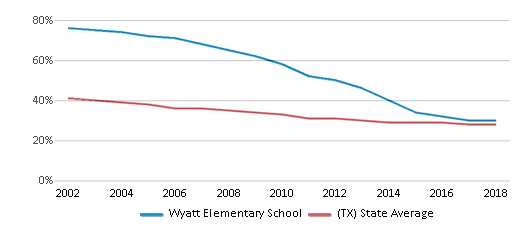 This chart display the percentage of White students in Wyatt Elementary School and the percentage of White public school students in Texas by year, with the latest 2017-18 school year data.