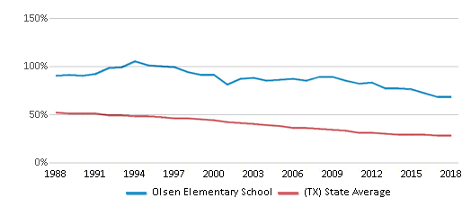 This chart display the percentage of White students in Olsen Elementary School and the percentage of White public school students in Texas by year, with the latest 2017-18 school year data.