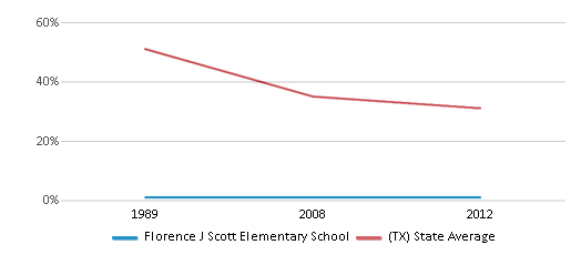 This chart display the percentage of White students in Florence J Scott Elementary School and the percentage of White public school students in Texas by year, with the latest 2011-12 school year data.