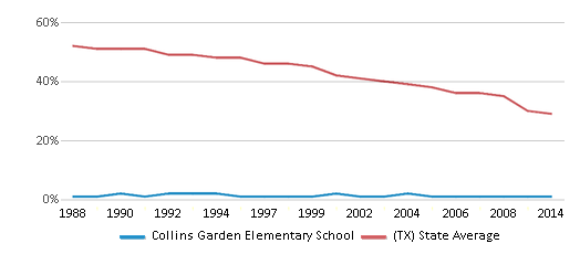 This chart display the percentage of White students in Collins Garden Elementary School and the percentage of White public school students in Texas by year, with the latest 2013-14 school year data.