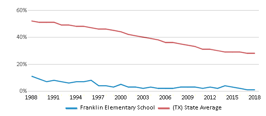This chart display the percentage of White students in Franklin Elementary School and the percentage of White public school students in Texas by year, with the latest 2017-18 school year data.