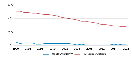 This chart display the percentage of White students in Rogers Academy and the percentage of White public school students in Texas by year, with the latest 2017-18 school year data.