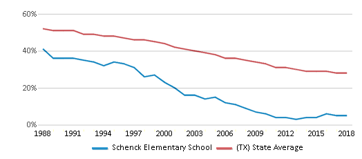 This chart display the percentage of White students in Schenck Elementary School and the percentage of White public school students in Texas by year, with the latest 2017-18 school year data.